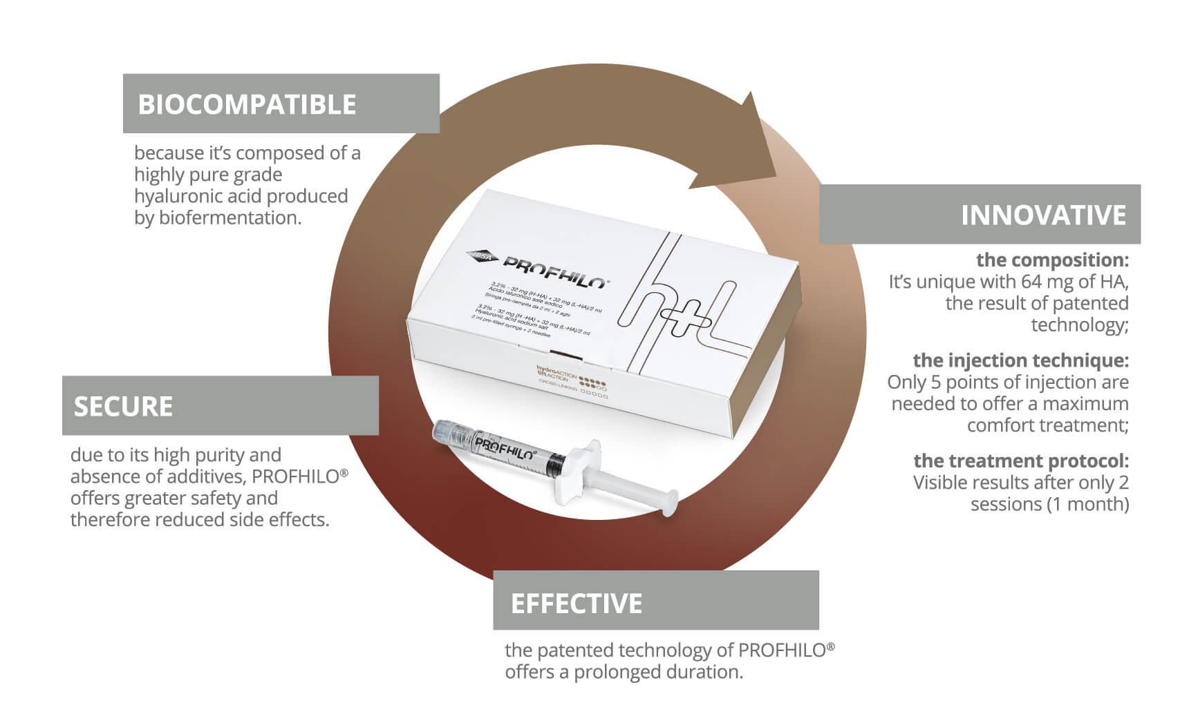 About the Profhilo treatment